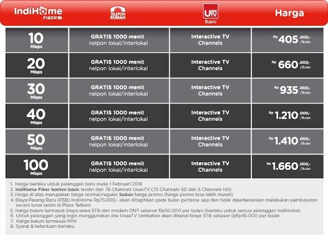 Daftar Harga Paket Internet Indihome 2016 Terbaru dari Telkom