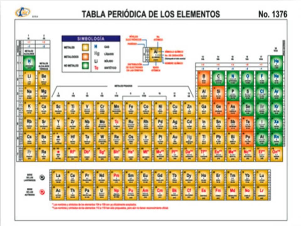 tabla periodica completa con protones y neutrones image collections other ebooks library of tabla periodica completa - Imagen De Una Tabla Periodica Completa