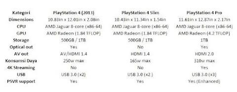 Tips Memilih Membeli PS4