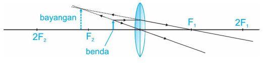 Diagram pembentukan bayangan lensa cembung dengan benda di antara F2 dan pusat lensa.