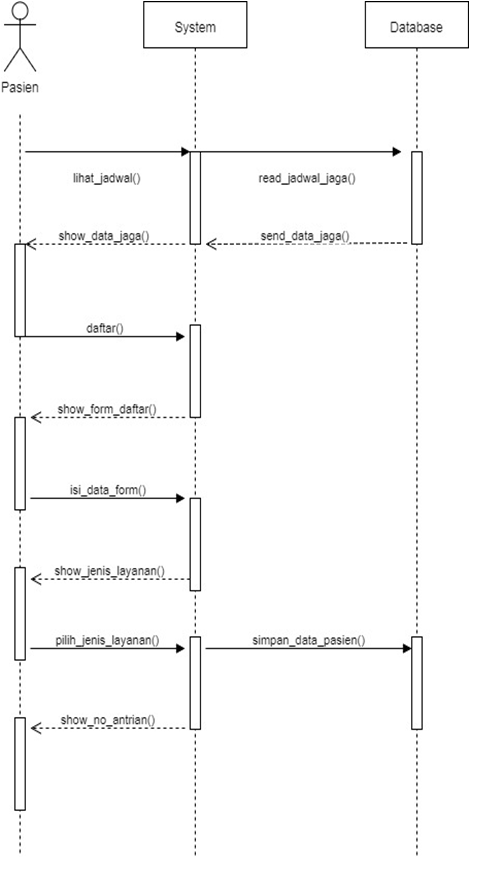 Contoh Use Case, Activity dan Sequence Diagram | waskhas