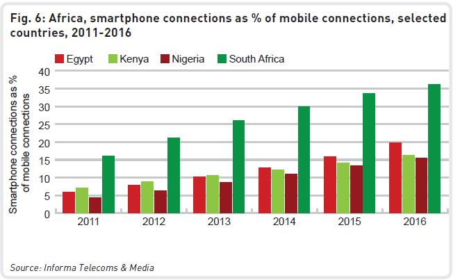 mobile penetration Nigeria