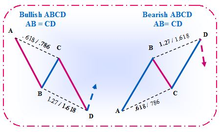 Abcd pattern forex target