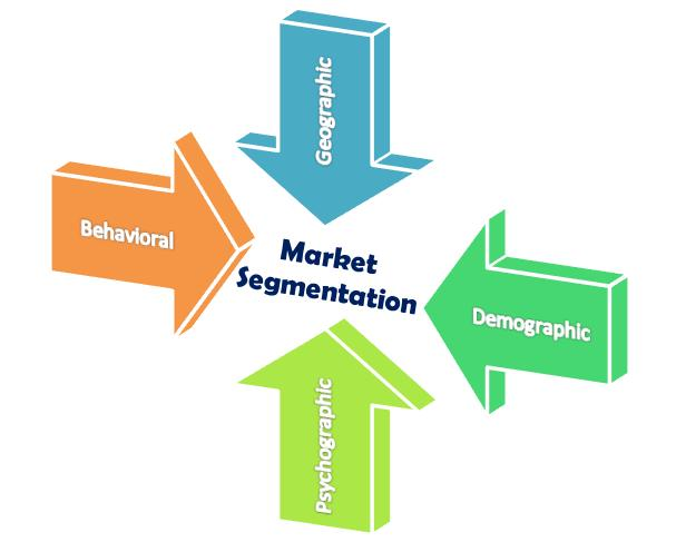 market segmentation on the basis of demographics of hp The printing industry is in the midst of a decline as digital products and services continue to displace printed materials the industry's two largest markets, advertising and publishing, have both accelerated their moves online over the five years to 2018, reducing demand for printing.