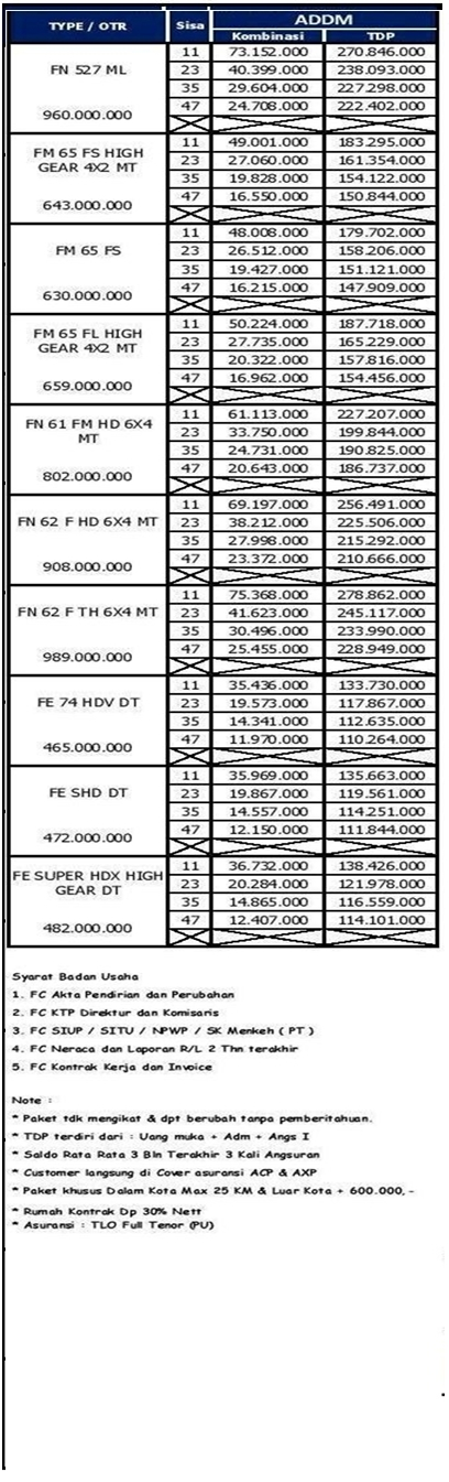 Paket Kredit Mitsubishi L300 ,Colt Diesel dan Fuso di Pekanbaru Riau April 2019