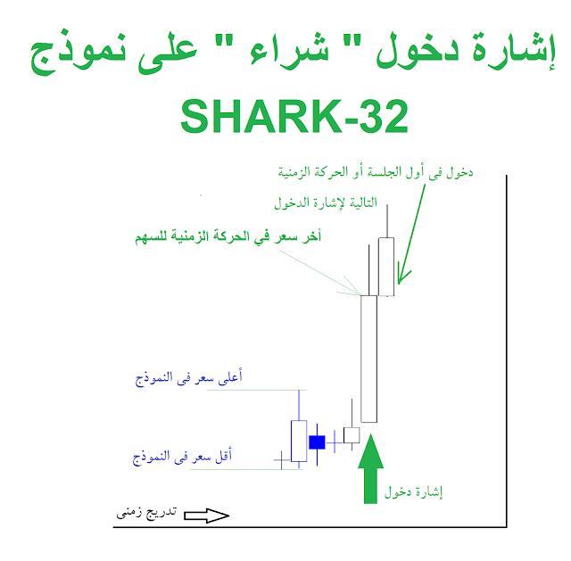 Shark-32 Pattern BUY signal