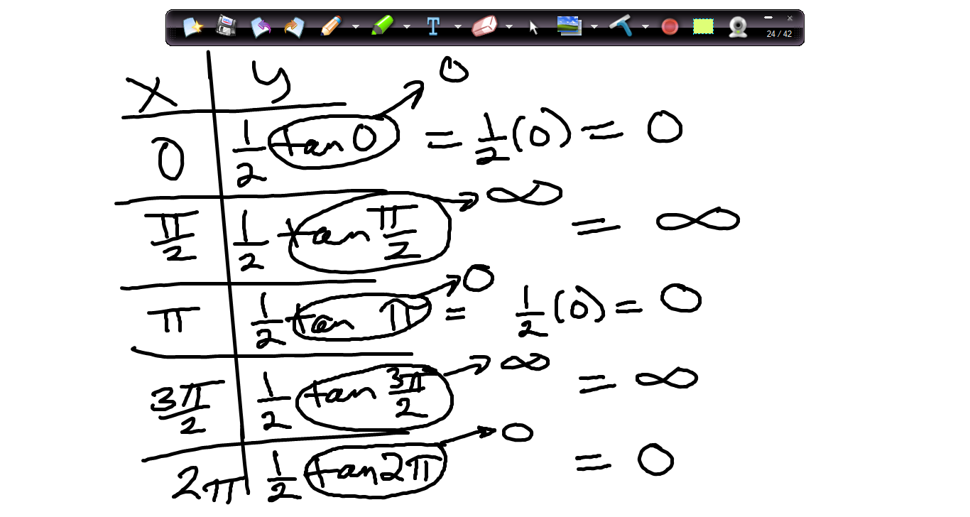 Dig Deeper Precalculus with Mrs. Belyea: January 5 review