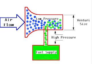cara kerja karburator vakum pada mobil