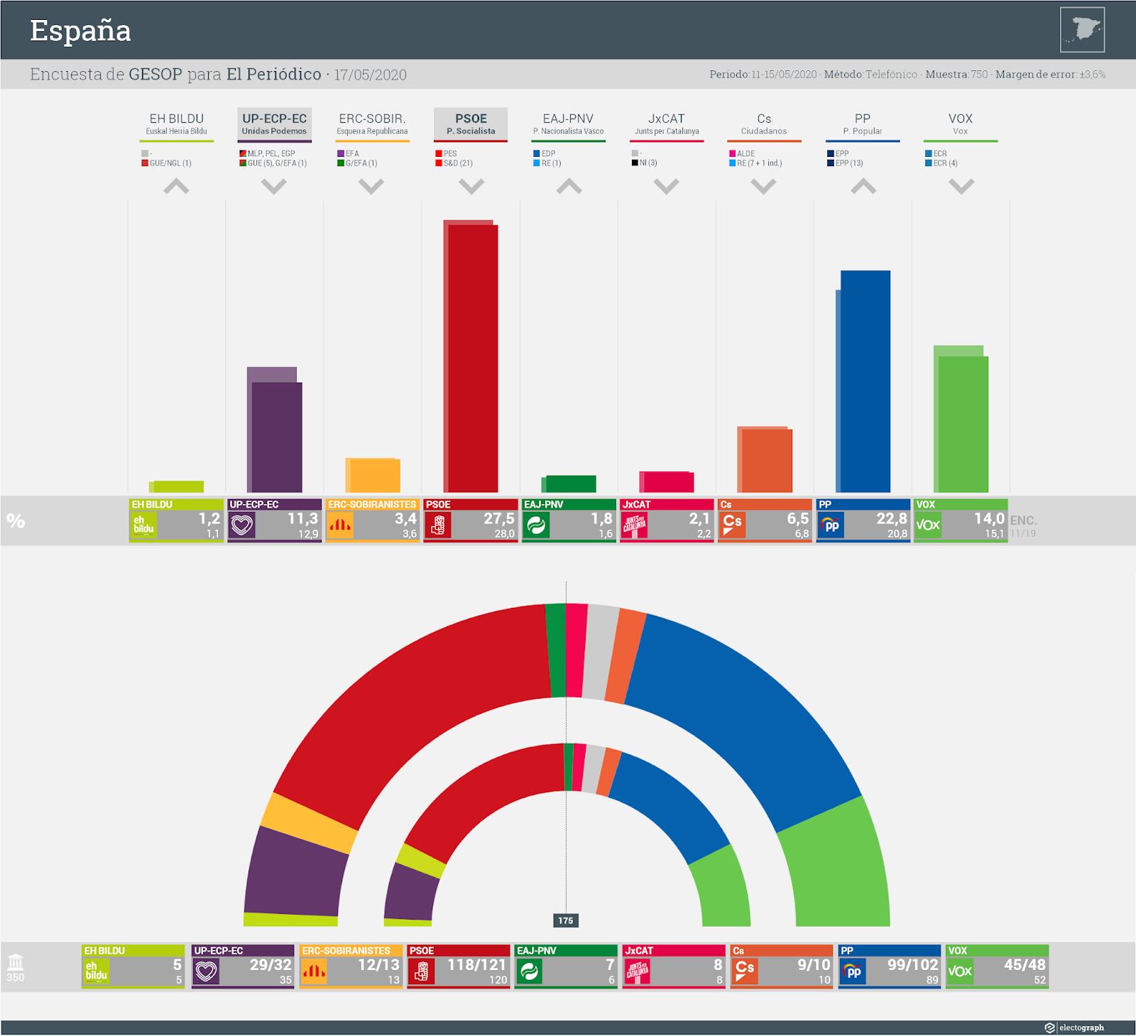 Gráfico de la encuesta para elecciones generales en España realizada por GESOP para El Periódico, 17 de mayo de 2020
