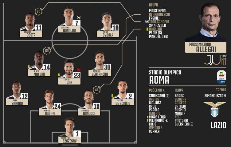 Serie A 2018/19 / 21. kolo / Lazio - Juventus 1:2 (0:0)