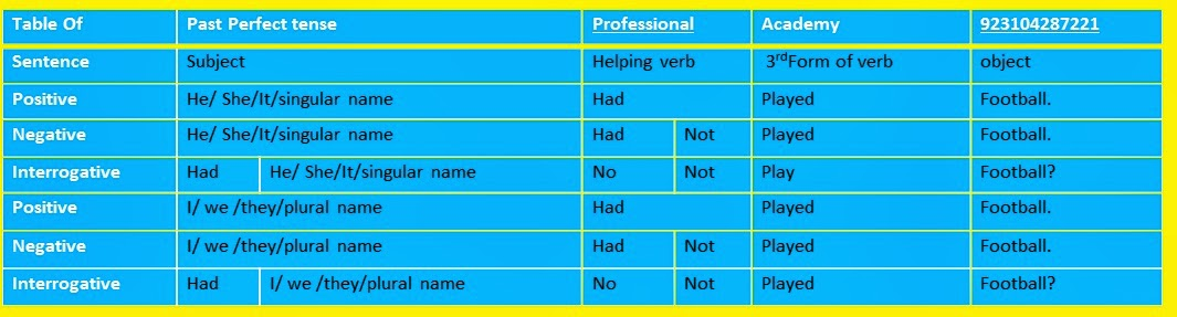How To Learn Tense In English Grammar Pdf | Astar Tutorial