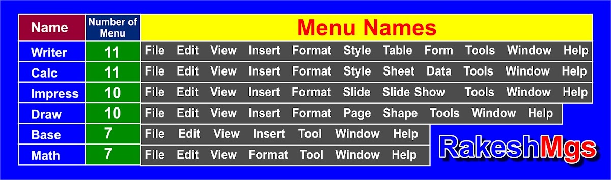 How many menus are there in LibreOffice software.