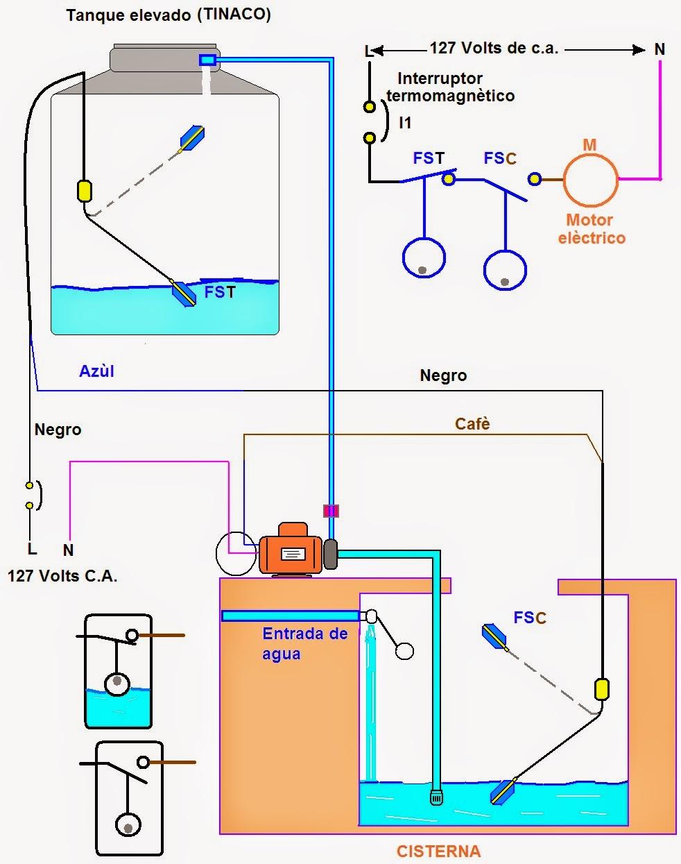 Wiring Diagram For Sump Pump Will Be A Thing Float Switch Coparoman Conexi U00f3n De Flotador El U00e9ctrico Heat