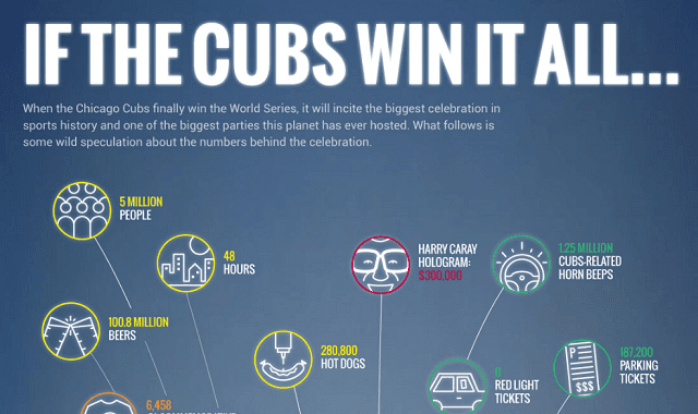 A Look at a Potential Chicago Cubs World Series Celebration