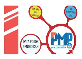 Download Panduan Instrumen PMP Tahun 2017 SD SMP SMA SMK