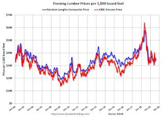 Lumcber Prices