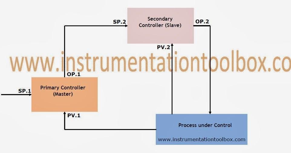 Process Control Basics: Cascade Control ~ Learning Instrumentation ...