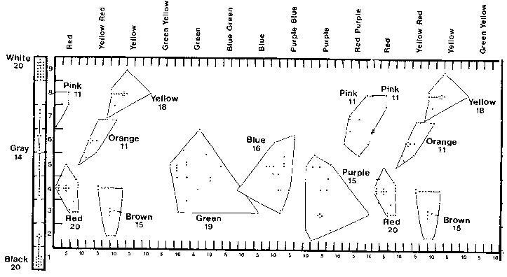 Network Address: Cultural Evolution of Basic Color Terms