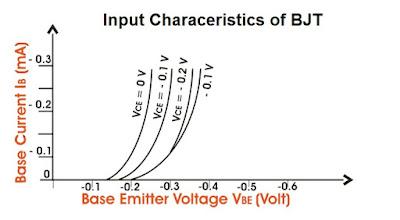 BJT Input characteristics