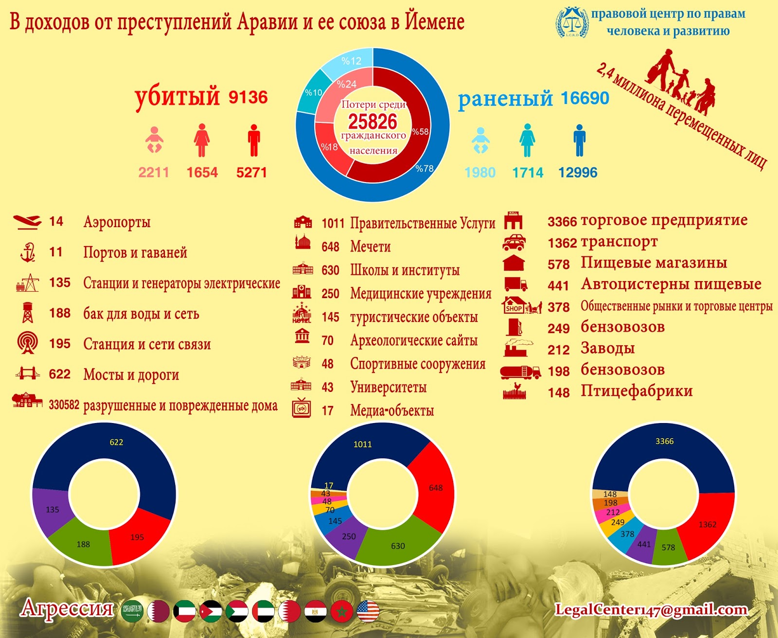 إحصائية عام من العدوان السعودي باللغة الروسية