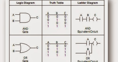 Ladder Logic for AND ,OR, EX OR, NAND ,NOR Gates with Truth Tables