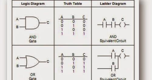 logic gates wiring diagram ladder logic for and ,or, ex or, nand ,nor gates with ... logic gates ladder diagram