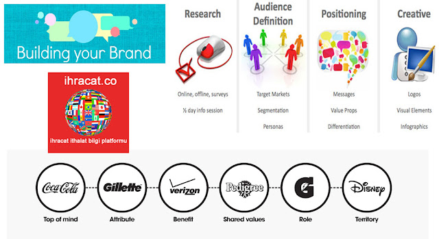 make a brand