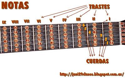 notas en la guitarra con sostenidos