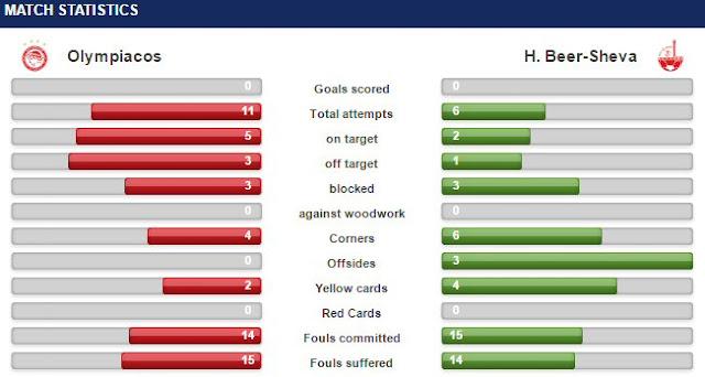 Ολυμπιακός - Hapoel Be'er Sheva FC 0-0