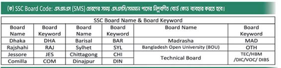 Bangladesh Jail Prison Guard Recruitment SSC Education BOARD Cod