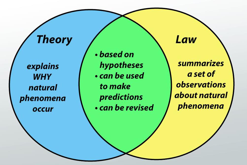 kegagalan teori darwin dan hukum evolusi
