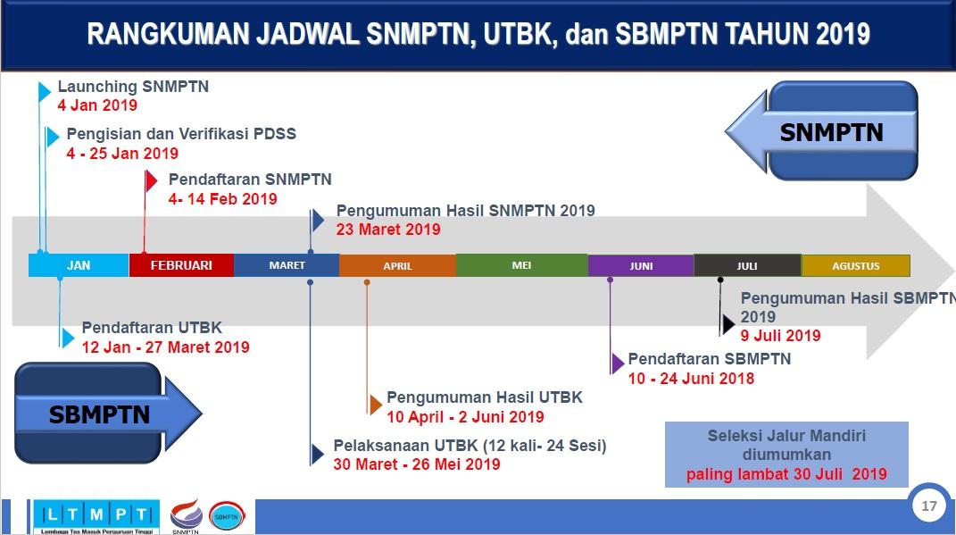 Catatan Penting Tentang Perubahan SBMPTN 2019 Jenis Tes