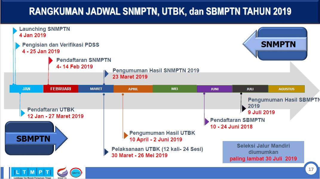 Hasil Snmptn 2018 Pdf