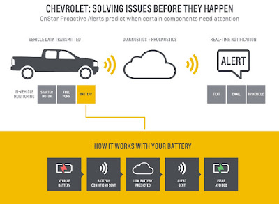 Chevrolet and OnStar Redefine Vehicle Maintenance