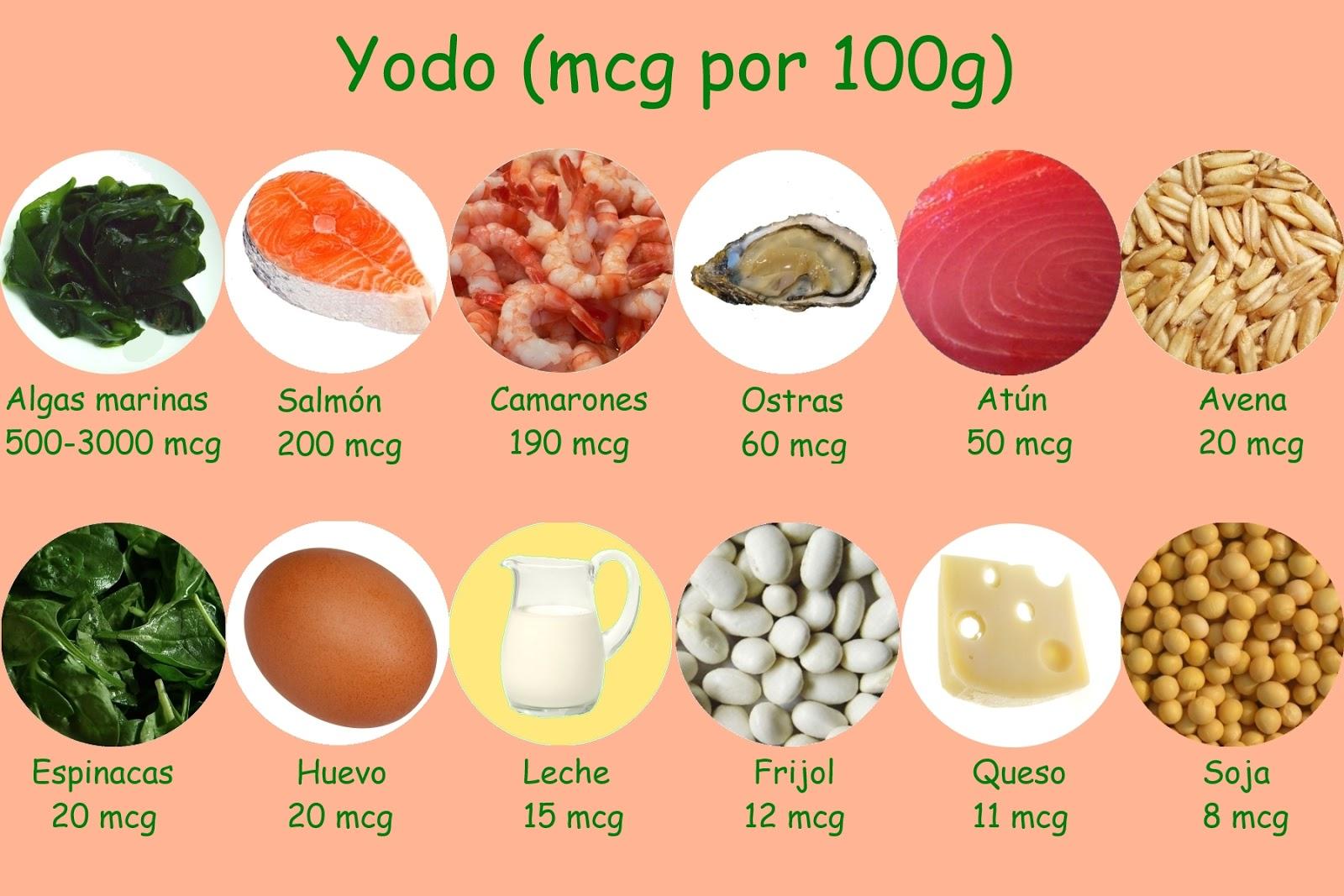 El yodo es un mineral que se encuentra en la mayor a de los alimentos que consumimos quieres - En que alimentos se encuentra zinc ...