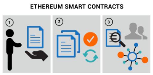 Contratos inteligentes de Ethereum