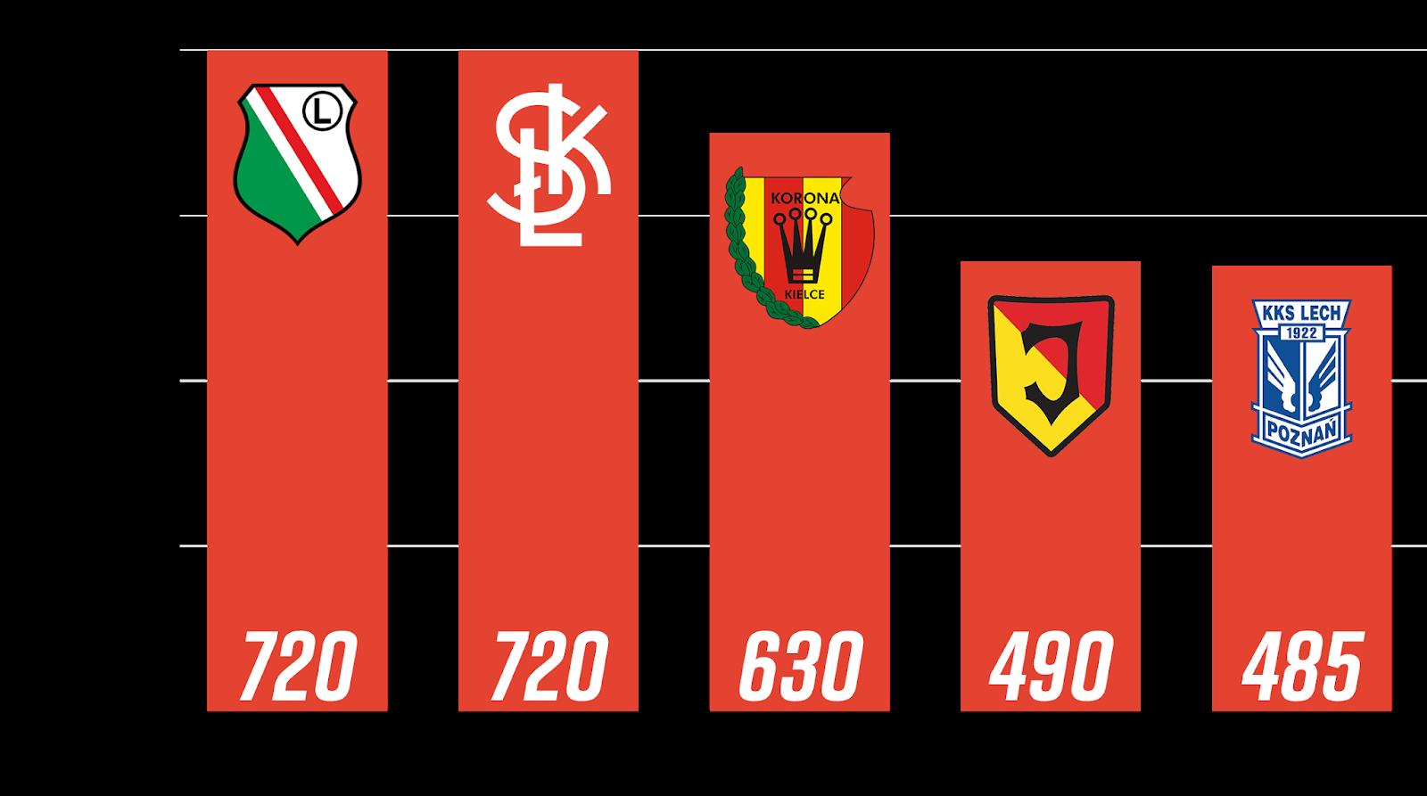 Młodzieżowcy z rocznika 1999 i młodsi z największą liczbą rozegranych minut po 8. kolejce PKO Ekstraklasy<br><br>Źródło: Opracowanie własne na podstawie ekstrastats.pl<br><br>graf. Bartosz Urban