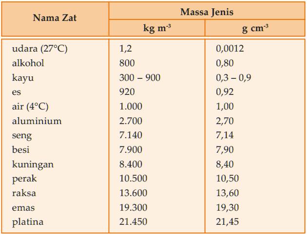 Tabel Massa Jenis udara, alkohol, kayu, es, air, alumunium, seng, besi, kuningan, perak, raksa, emas, dan platina