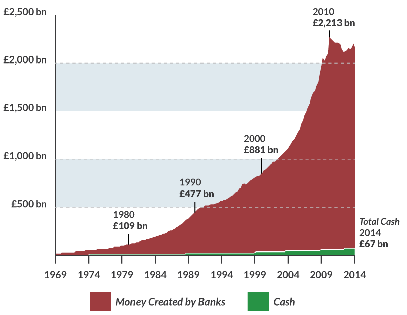 How much money have U.K. banks created ?