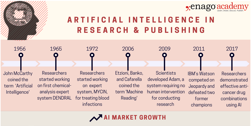 057a970fc1edc Artificial Intelligence in Research and Publishing.  enago  Infographic
