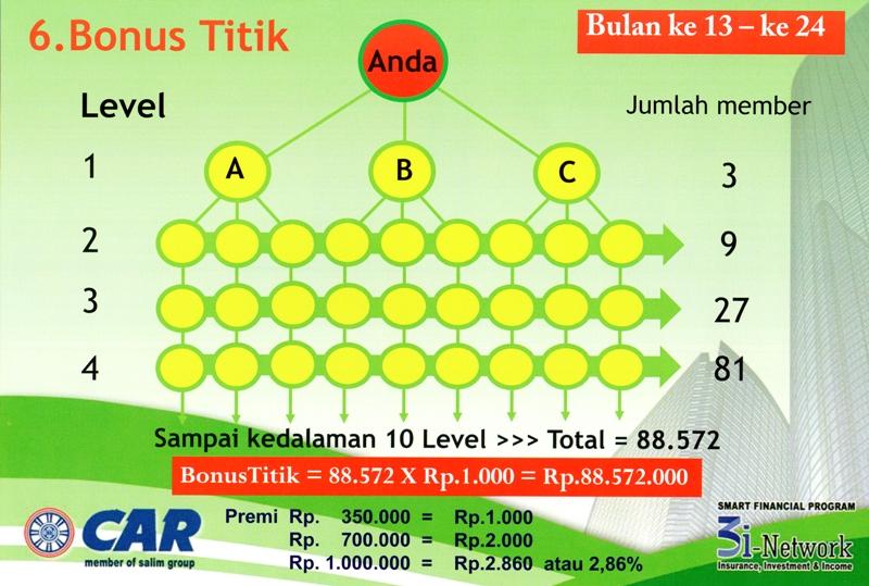 Image Result For Perhitungan Bonus Level I Networks
