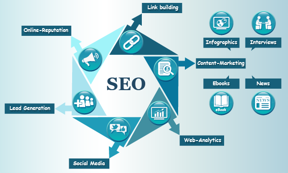 Best SEO Backlink Services