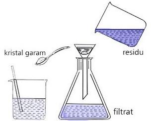 Pengertian Filtrasi
