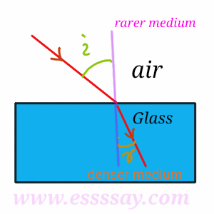 Law of Refraction Of Light Physics Class 10