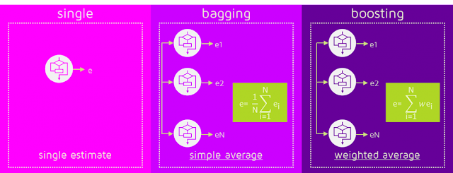 Bagging vs Boosting Data Replacement