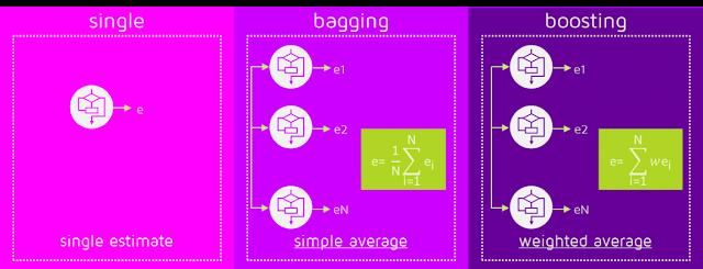 Bagging vs Boosting Data Replacement