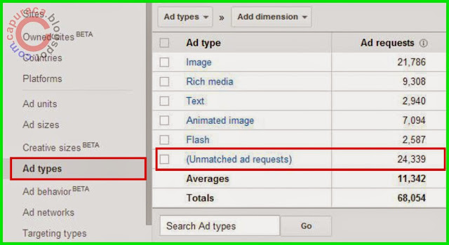 Bagaimana mengatasi Unmatched ad request