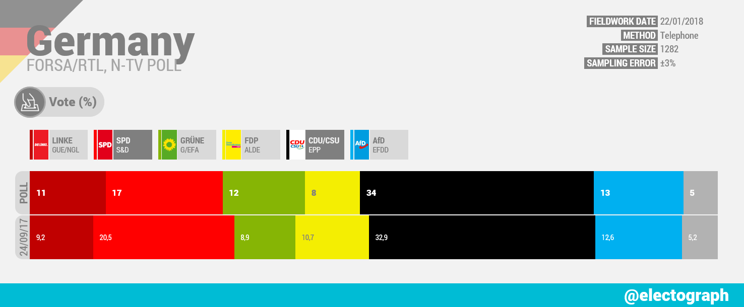 GERMANY Forsa poll chart for RTL and n-tv, January 2018