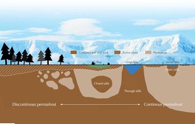 Permafrost, Tanah Membeku Abadi