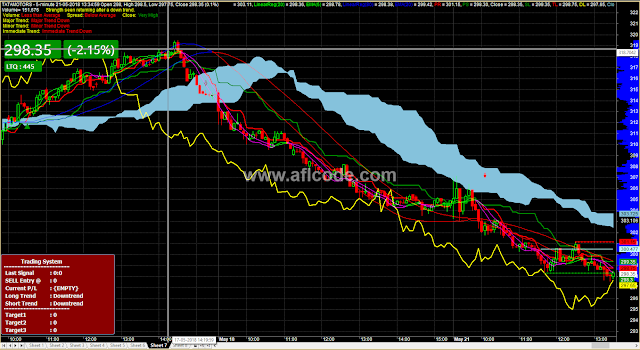 Ichimoku With Major Minor Trend And Volume Status